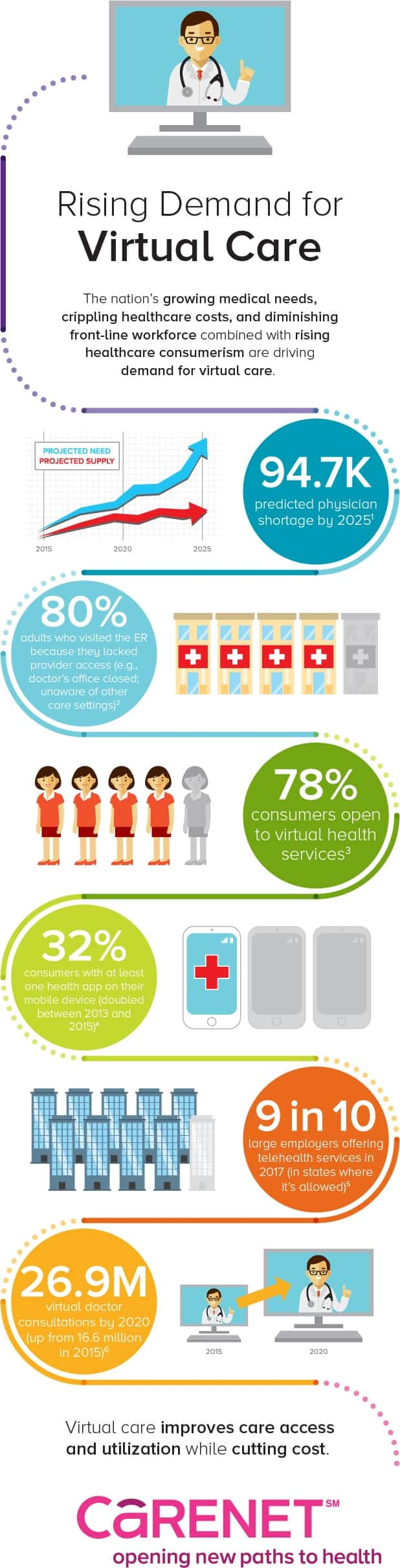 Virtual Care Facts
