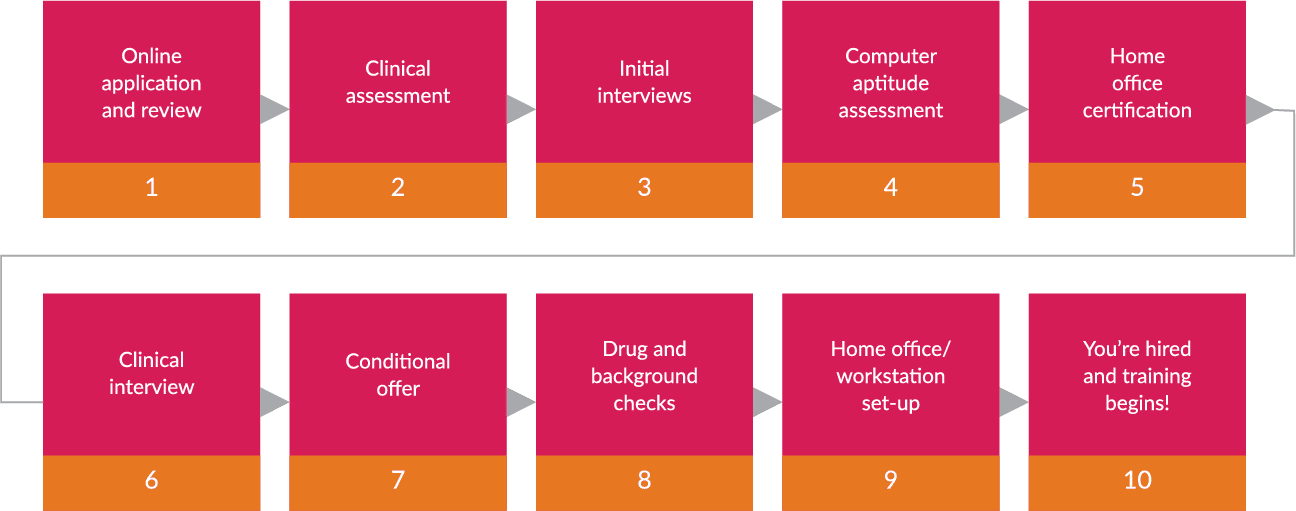 Registered nurse careers hiring process chart at Carenet Health