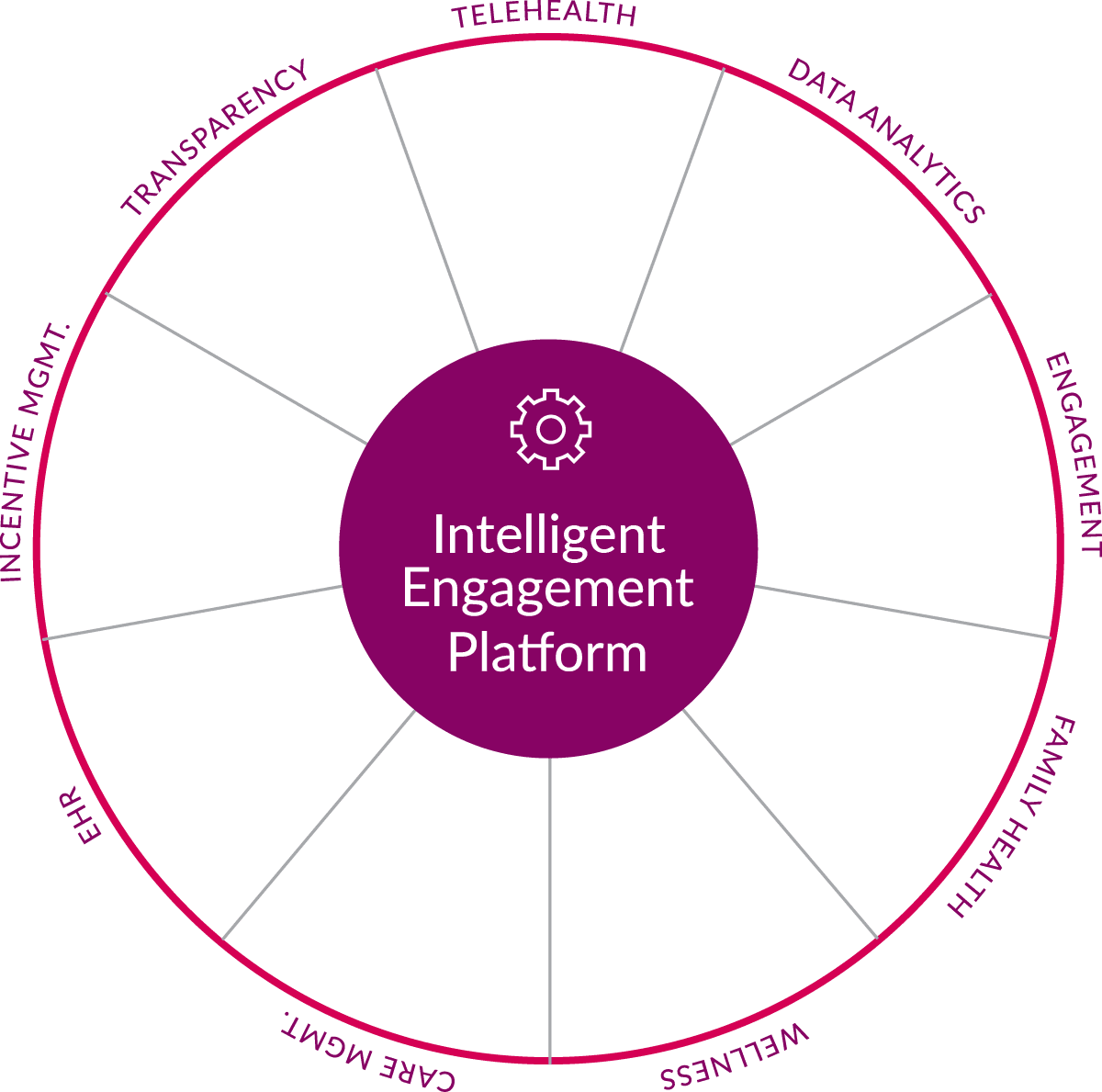 Carenet Health's Intelligent Engagement platform