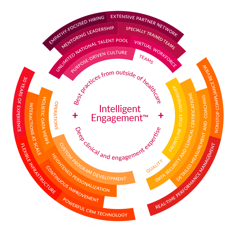 Graphic showing 22 elements of Carenet Health's Intelligent Engagement approach in healthcare