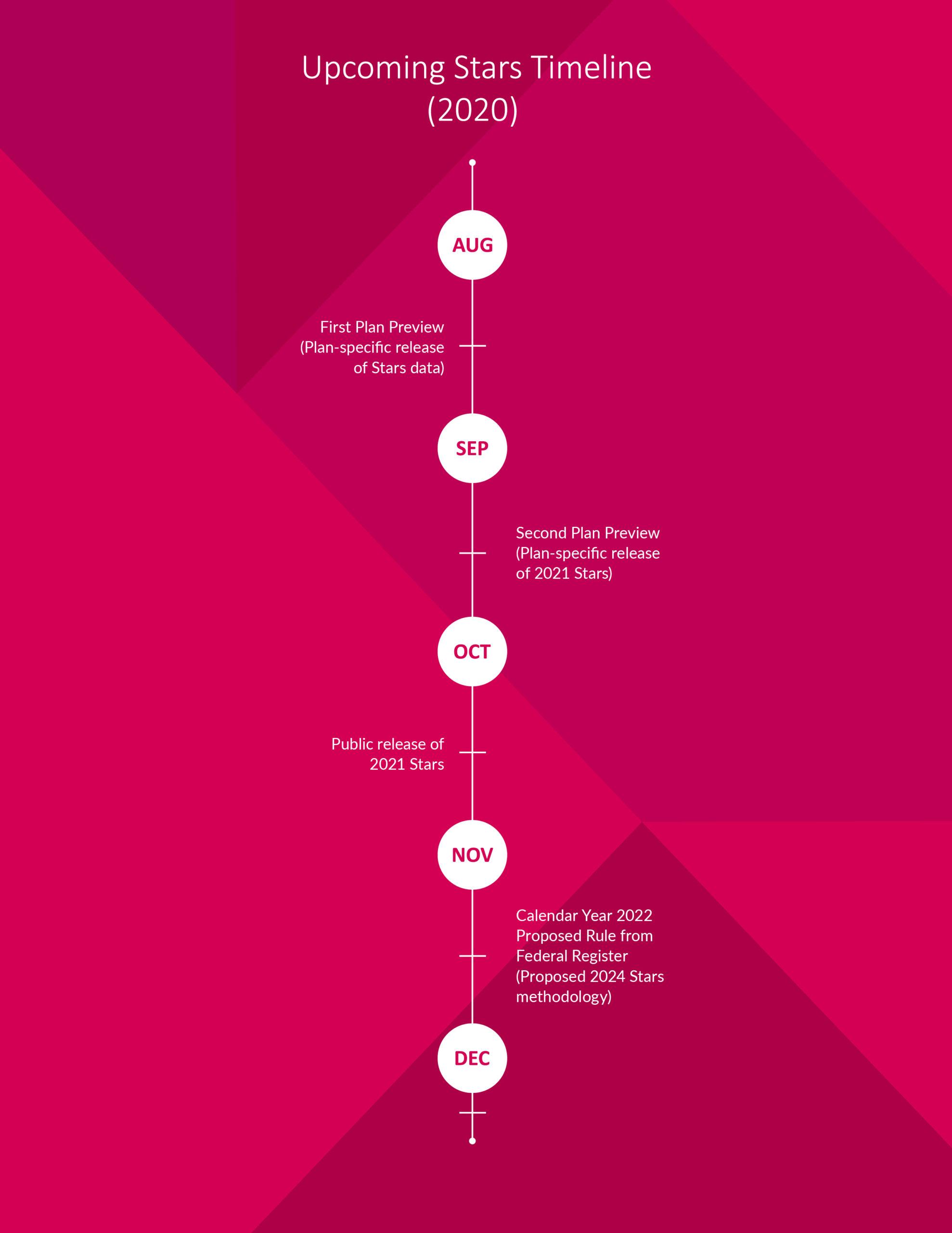 timeline of important dates for Medicare Advantage Star Ratings